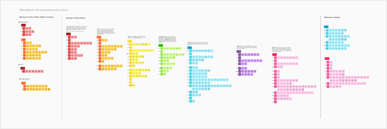 a digital board full of sticky notes arranged in a taxonomy